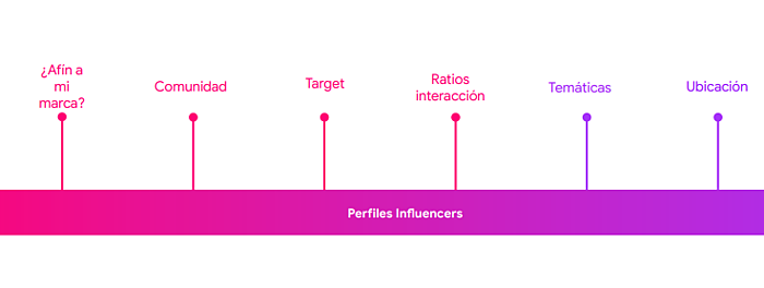 Como usar un influencer en tu plan de marketing 4