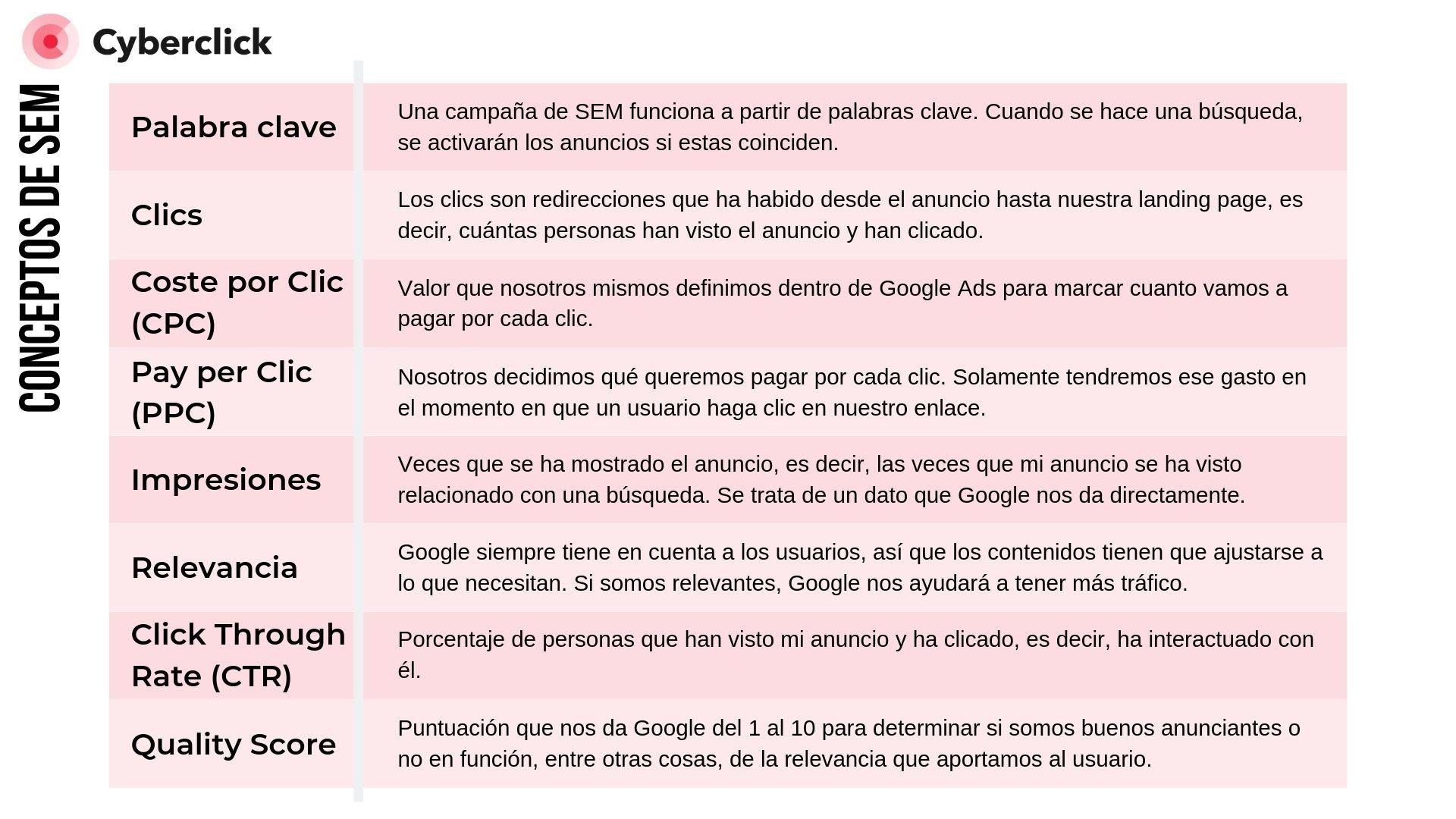 Conceptos clave para campanas de SEM en Google Ads