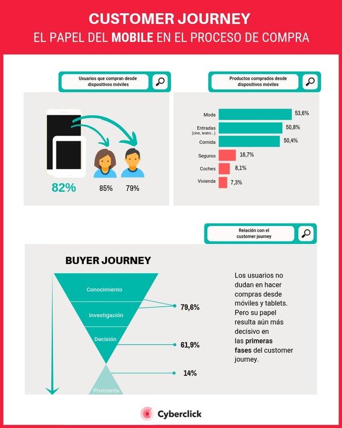 Customer journey el papel del mobile en el proceso de compra (2)