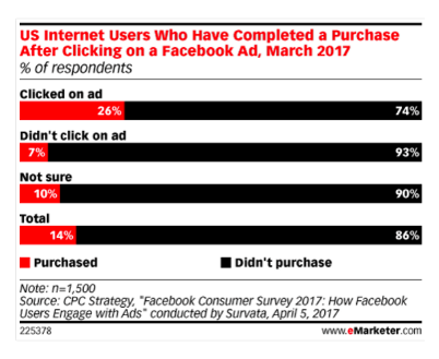 El 26% de los clics en anuncios de Facebook se transforman en compra