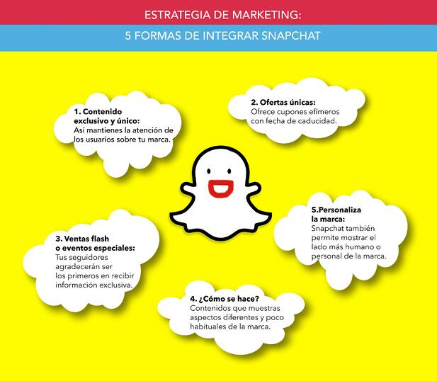 Estrategia de marketing 5 maneras de integrar Snapchat Inforgrafiia
