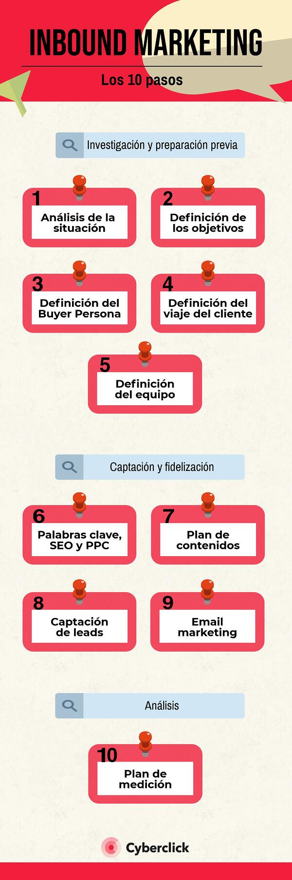 Estrategia de inbound marketing: los 10 pasos imprescindibles
