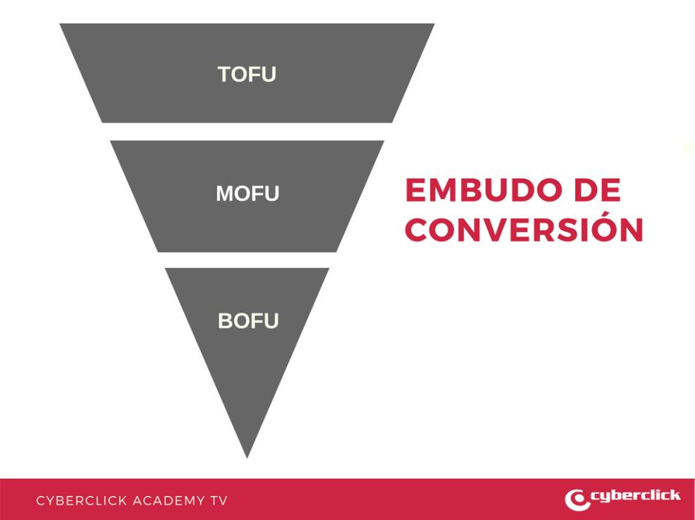 Facebook Ads Campanas de Consideracion - Embudo de conversion