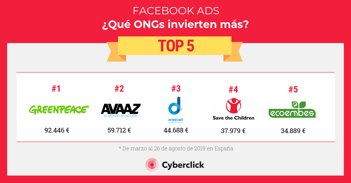 Facebook Ads que ongs invierten mas-1