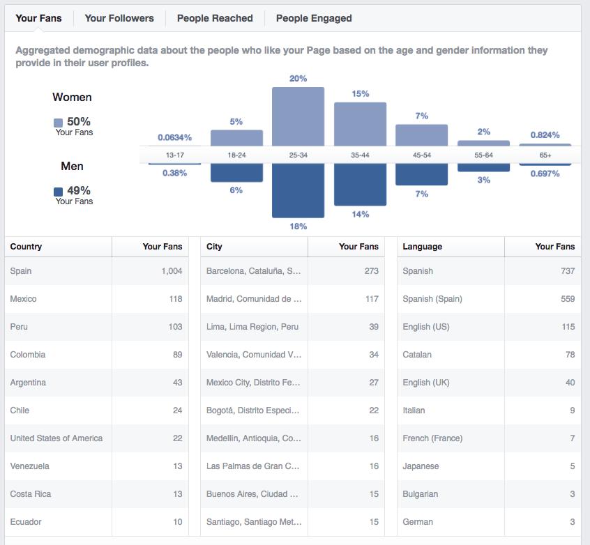 Facebook Analytics en Cyberclick