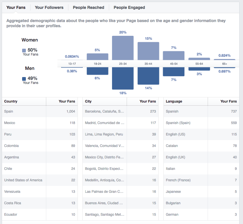 Facebook Analytics en Cyberclick