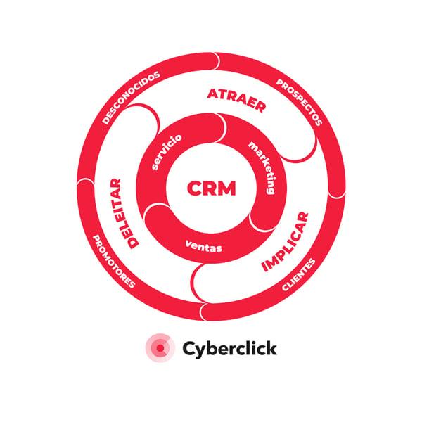Flywheel Cyberclick