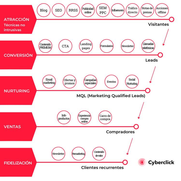 Funnel-de-acciones---Inbound-Marketing