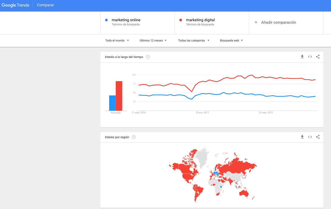 Google Trend de marketing digital y marketing online