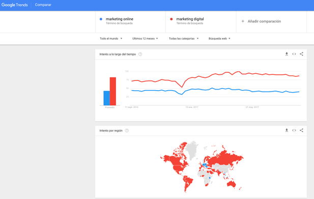 Google Trend de marketing digital y marketing online