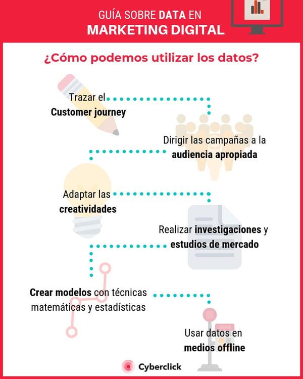 Guia-sobre-el-data-en-marketing-digital-1