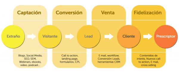 Inbound Marketing - Contenidos - Proceso conversión
