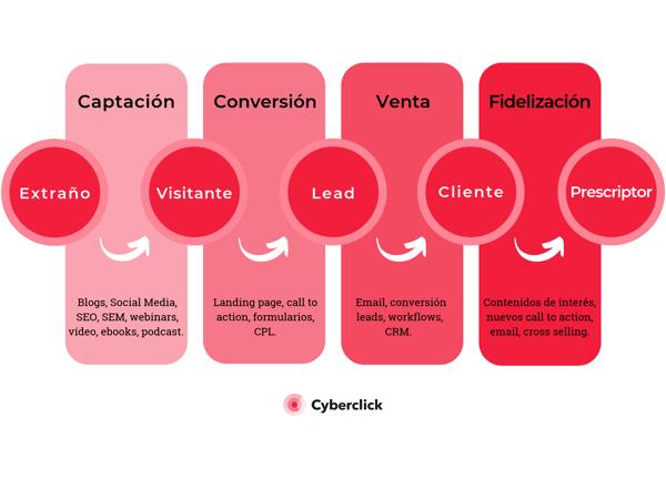 Inbound Marketing - Funnel de contenidos