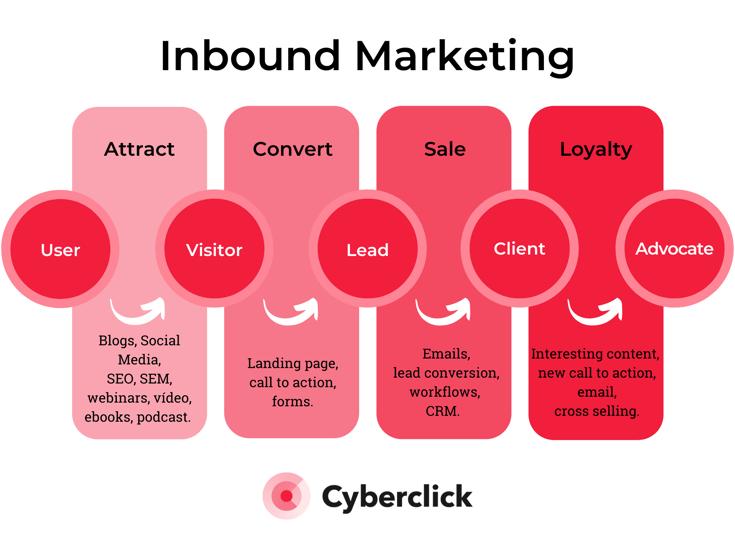 Inbound Marketing vs SEO