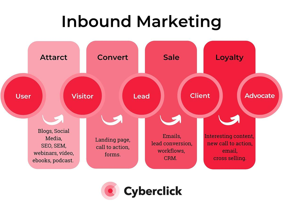 What Is Inbound Marketing: Examples, Definition, Strategy