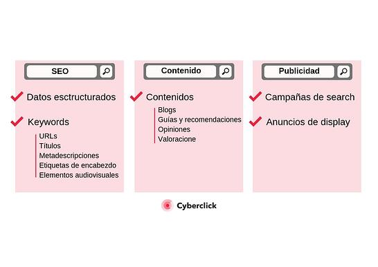 Inbound marketing para ecommerce