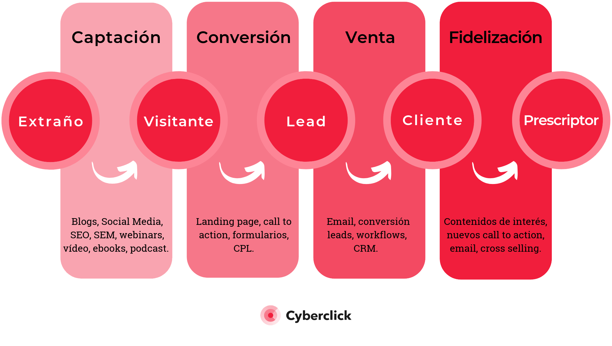 Inbound-Marketing---Funnel-de-contenidos