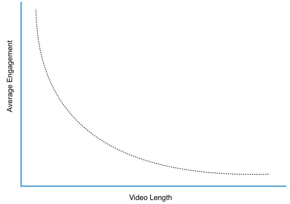 Instagram estadisticas posts con video - Marketing