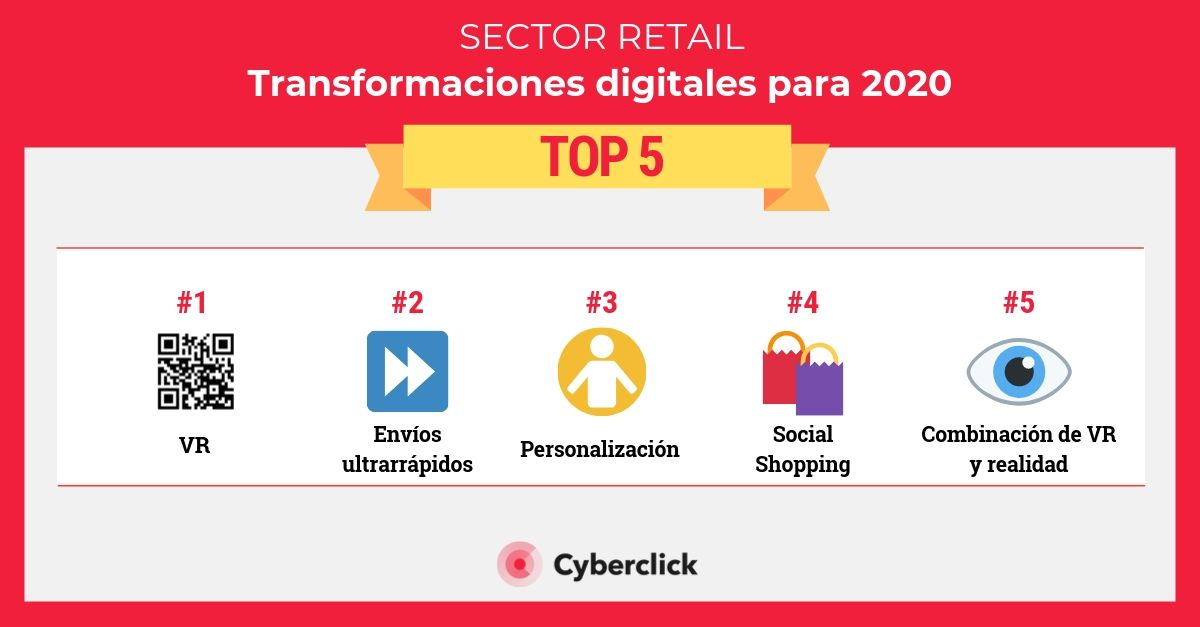 Las TOP 5 transformaciones digitales del sector retail para 2020