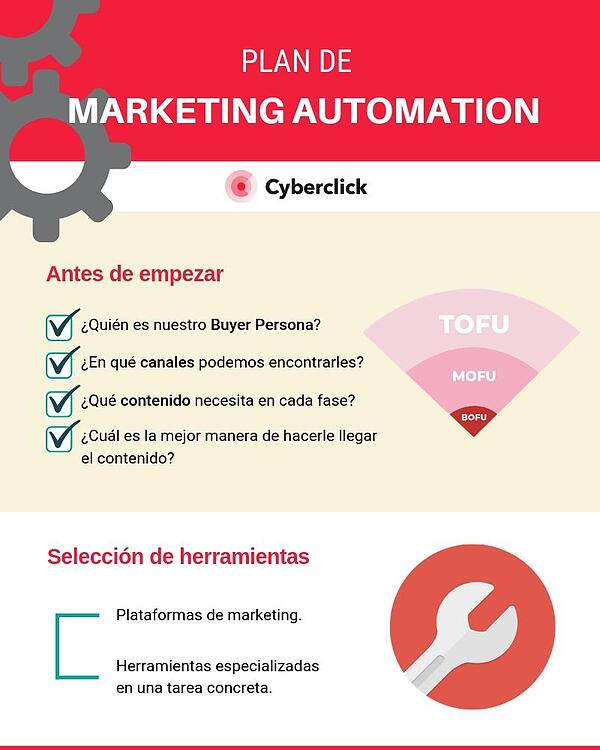 Marketing automation como automatizar la captacion de clientes