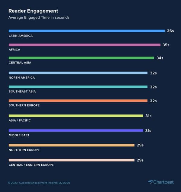 Marketing-de-contenidos-las-tendencias-del-consumo-de-contenidos-en-la-era-coronavirus-reader-engagement