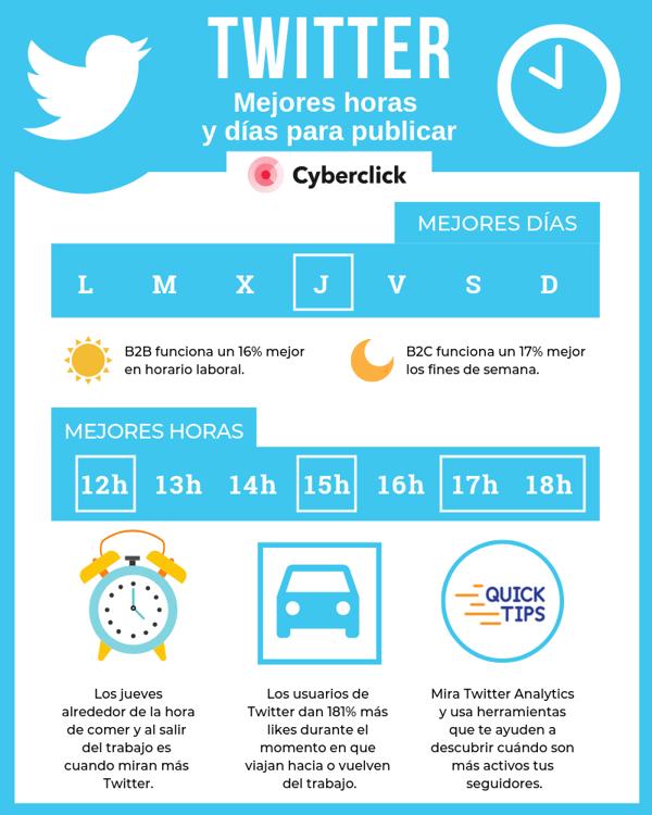 Mejores horas y días para publicar en Twitter