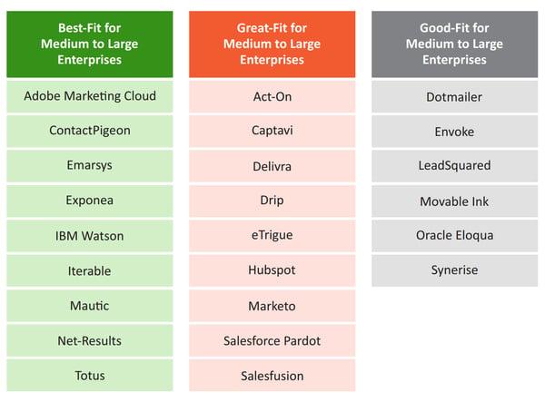 Mejores-herramientas-de-marketing-automation