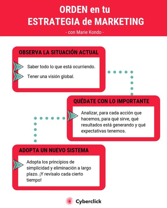Orden en tu estrategia de marketing con Marie Kondo (1)