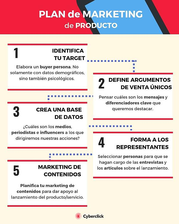 Plan de marketing los 5 pasos