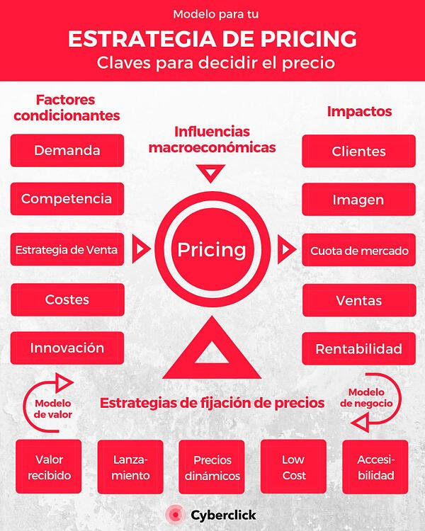 Plan-de-marketing-de-una-empresa-Pricing