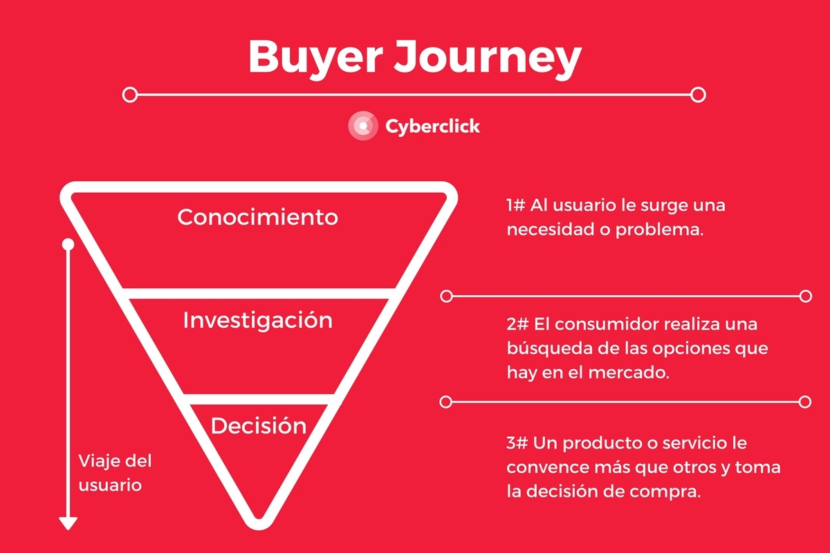 Que es el Buyer Journey