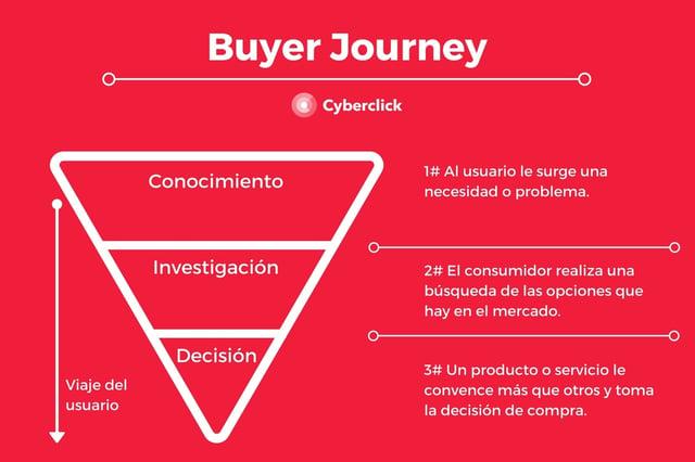 Que es el Buyer Journey