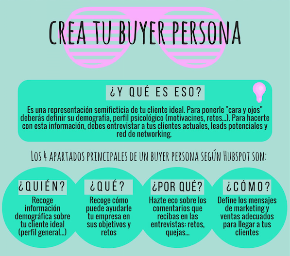 Que es el Inbound Marketing - Crea tu buyer persona