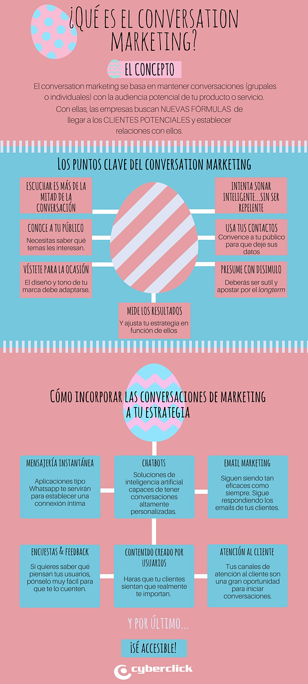 Que es el Conversarion Marketing-1