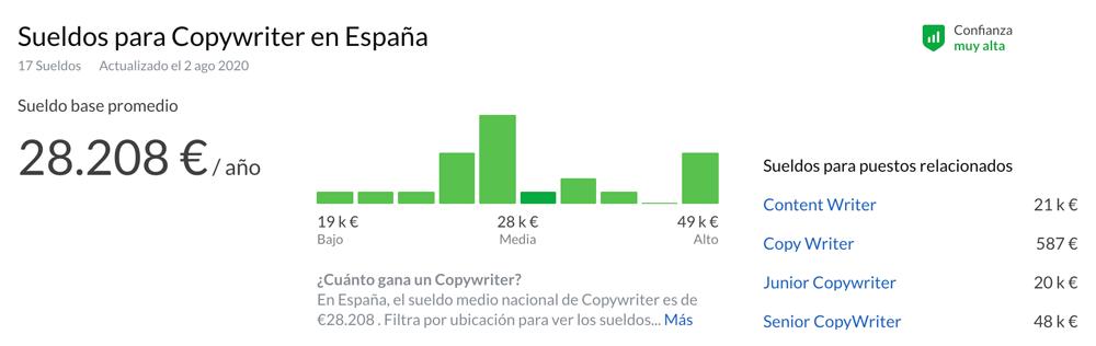 Que-es-copywriter-sueldo-medio-espana
