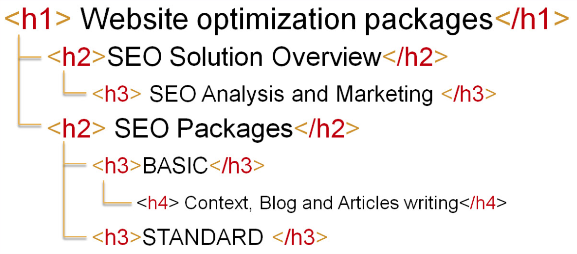 SEO on-page estructuración h1 h2 h3 h4 h5