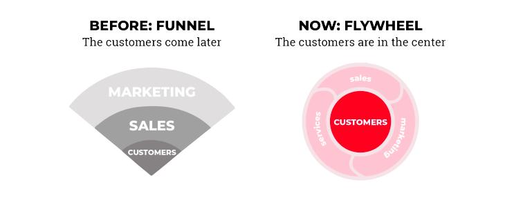 15 Inbound Marketing Trends for 2020