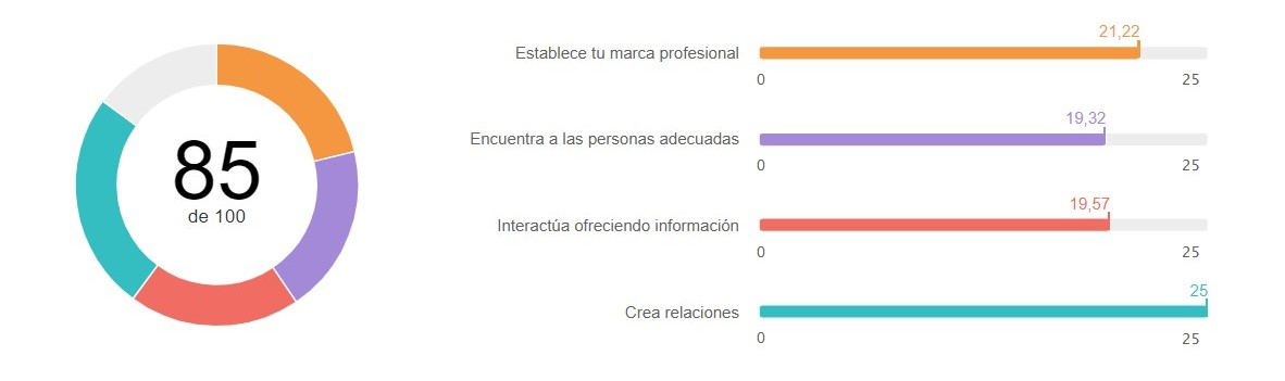 Social-Selling-Index-Duro-Limia-cyberclick