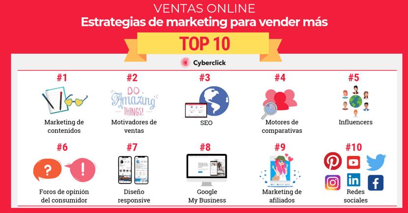 Top 10 estrategias de marketing para vender mas online