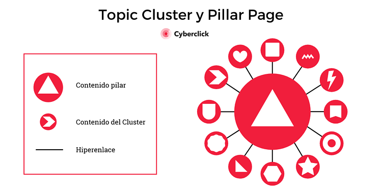 Topic cluster y pillar page