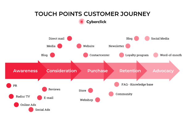 Touchpoints - Funnel Advertising - David Tomás