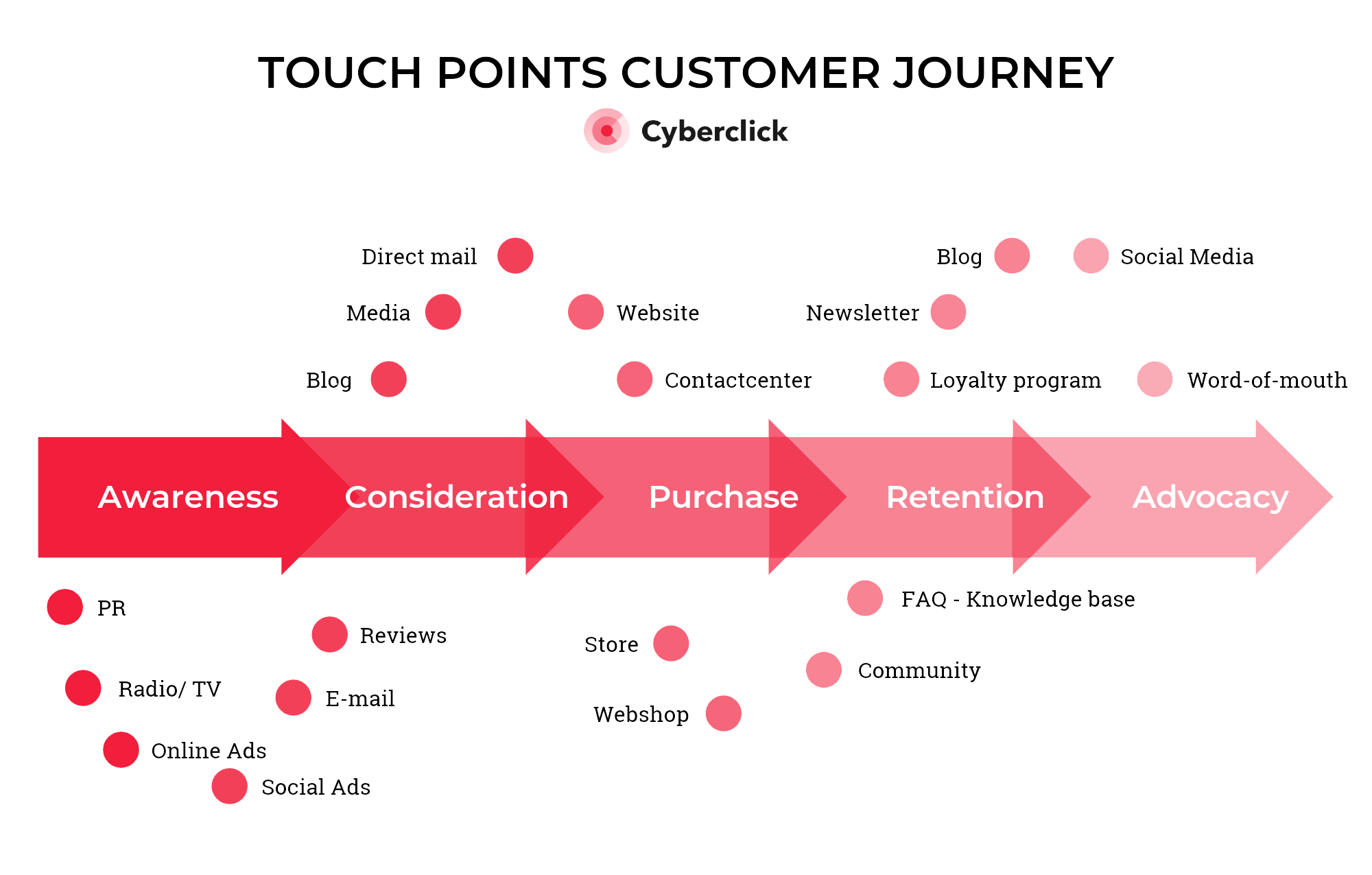 Touchpoints-Funnel