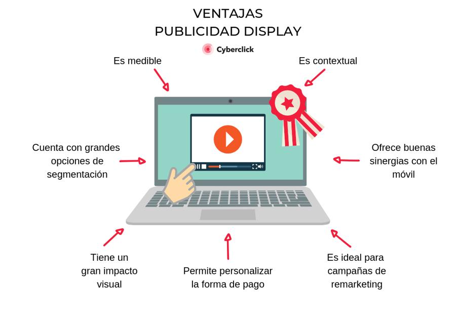 Ventajas display Infografia