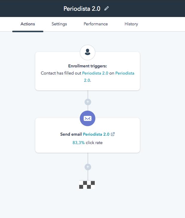 Workflow en Hubspot