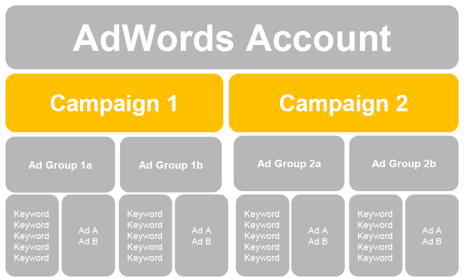 adwords-campaign-structure-last-guide-you-need