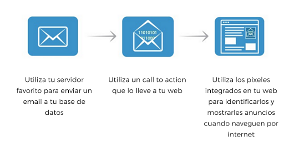 como hacer remarketing en email marketing
