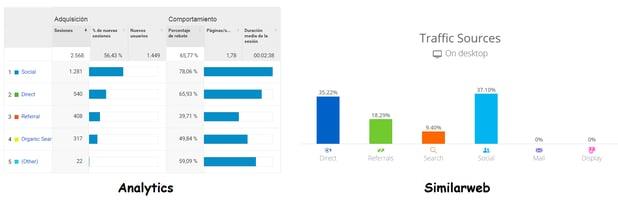 comparativa analytics similarweb - tráfico de tu competencia