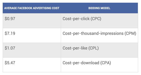 costes medios de facebook ads