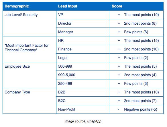 ejemplo lead scoring 2