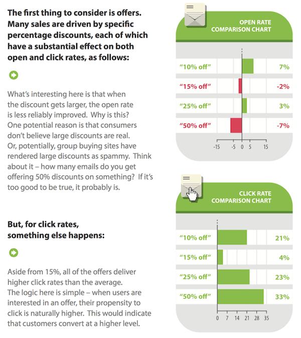 Email marketing: ejemplos de asuntos que incrementan la tasa de apertura